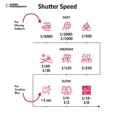 chart showing when to use different shutter speeds from fast to slow for moving subjects to creative blur Photography Cheat Sheets, Photography Basics, Photography Lessons, World Photography, Free Photography, Photography Tutorials, Creative Photography, Digital Photography, Amazing Photography