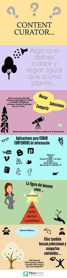 Infografía sobre Content Curation.  Más info aquí: http://maestraconpdi.blogspot.com.es/2014/02/curadores-de-contenidos-que-es-eso.html @DanielaAyalaM