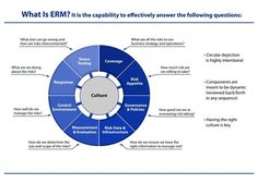 Enterprise Risk Management Workbooks | Risk Management Association