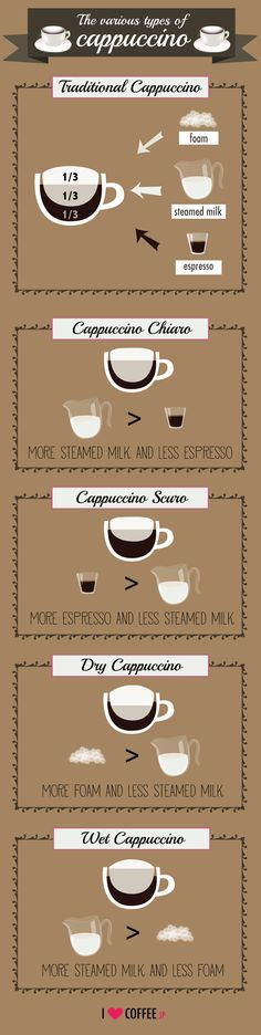 The various types of cappuccino