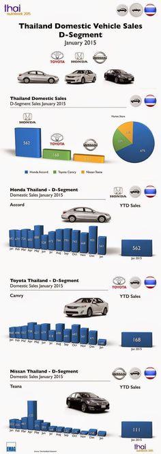 Thai Auto Book: Infographic Thailand Car Sales January 2015 D-Segm...