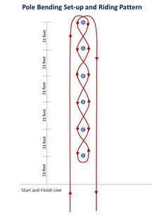 Pole Bending Setup and Pattern