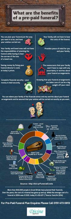 prepaid funeral plans info graphic image - is-sit tiegħi Funeral Verses, Funeral Songs, Funeral Planning, Retirement Planning, Funeral Ideas, Blockchain, Funeral Sprays, When Someone Dies, Health Insurance Cost