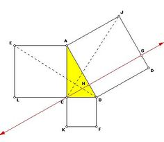The Pythagorean Theorem. This is a thorough informational page with good things to know and teach to students when discussing the Pythagorean Theorem. I would use this as a reference for myself to double check my knowledge before teaching a lesson to my students.