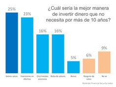 Los estadounidenses creen que bienes raíces es la mejor inversión a largo plazo | Simplifying The Market