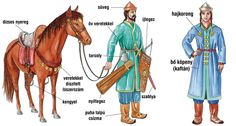 magyar_ferfi_viselet Folk Costume, Costumes, Blue Fence, Medieval, Austro Hungarian, Teaching History, Old World Charm, My Heritage, Historical Costume