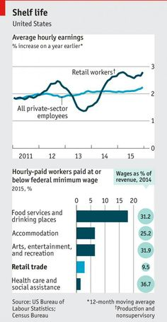 U.S. Wages