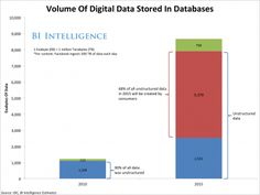 Social Networks Like Facebook Are Finally Going After The Massive Amount Of 'Unstructured Data' They're Collecting