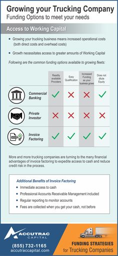 Invoice factoring enables you to get paid on your sales when you - what is invoice