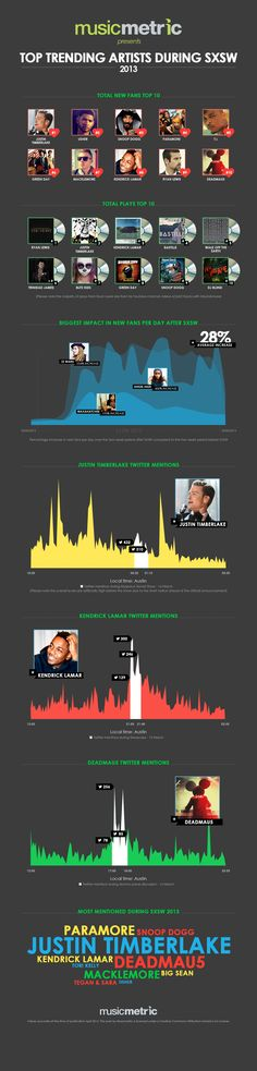 Top Trending Artists During SXSW.Twitter Mentions, Fans and Plays for Artists During SXSW 2013