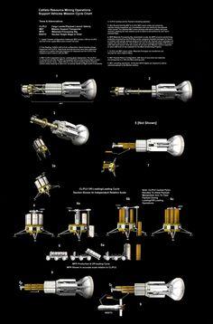 Callisto Resource Mining Mission Cycle Chart by William-Black.deviantart.com on @DeviantArt