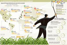 Brasil y Colombia, los países de la región que se rajan en apoyo a emprendedores