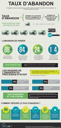 infographie ecommerce taux abandon vente en ligne abandon de panier