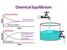 A kémiai egyensúly jellemzői