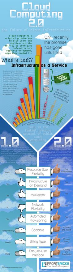 #Tech #Infographics - Cloud computing 2.0 The future of cloud infrastructure. #Infografia