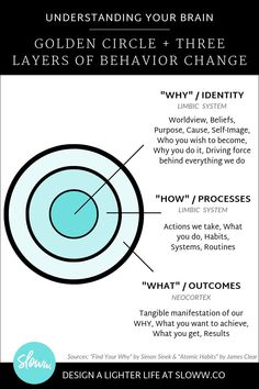 Understanding Your Brain: Connecting The Golden Circle (Simon Sinek, Start With Why) & The Three Layers of Behavior Change (James Clear, Atomic Habits) Leadership Development, Self Development, Branding, Developement Personnel, Habit Quotes, Quotes Quotes, Business Model, Find Your Why, Manipulation
