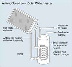 Solar water heaters are devices and systems which use solar energy to heat water. Solar water heating or solar hot water systems comprise s. Solar Energy Panels, Best Solar Panels, Solar Energy System, Solar Power, Wind Power, Solar Water Heater, Water Heating, Solar Roof Tiles, Passive Solar