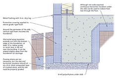 Concrete slab to footing details architecture for Slab vs crawl space