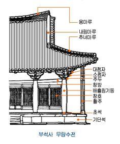 막새기와의 명칭 전통기와는 그 쓰임새에 따라 기본기와, 막새기와, 서까래기와, 마루기와, 특수용 기와 등으로 나뉘며, 그 종류도 매우 다양하다 기본기와는 암키와와 Japan Architecture, Classic Architecture, Amazing Architecture, Interior Architecture, Interior Design, Fasade Design, Republik Korea, Traditional Japanese House, Inspired Homes