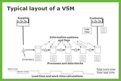 Typical VSM - Lean Six Sigma, Process Mapping