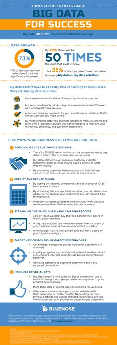 Leveraging Big Data for Success  Big data and analytics have exploded across industries and professions. Yet more than one-third of startups aren't leveraging big data to their advantage.  In less than five years, the world is expected to have 50 times the amount of data that we have today, so it's important that all companies—high-growth startups included—start taking advantage of tools to pull results and make strategic decisions.