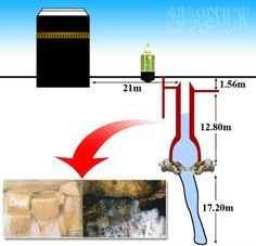 ZamZam water level is around feet below the surface. It is the miracle of Allah that when Zam Zam was pumped continuously for more than 24 hours with a pumping rate of liters per second, wa Masjid Al Haram, Islam Hadith, Islam Muslim, Alhamdulillah, Islamic Posters, Islamic Art, Miracles Of Islam, Abu Dhabi, Mecca Masjid