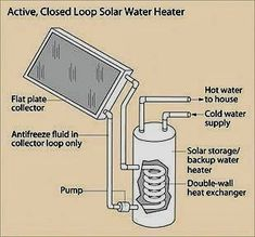 Solar power tips. Keep watch over the number of watts of electricity you might be using.Plug your appliance or gadget into the watt-checking device, monthly, or a year. This could permit you to see how much your devices really costing you. Solar Energy System, Solar Power, Solar Water Heater, Build Your Own House, Solar Panels For Home, Heat Exchanger, Energy Projects, Solar Battery, Diy Solar