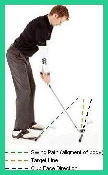 Perfect Golf Swing - Natural Golf Swing - Understand the Fundamentals Regarding Natural Swing -- Want to know more, click on the image. #PerfectGolfSwing