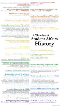 A Timeline of #StudentAffairs History | @PaulGordonBrown