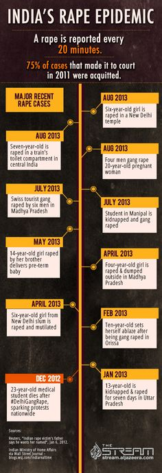 A timeline of the country's recent major rape cases since 2012. Sources: Reuters, WSJ