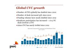 whatwouldyouliketogrow.com.au What would you like to grow? Global CVC growth ●Number of CVCs globally has doubled since 20...