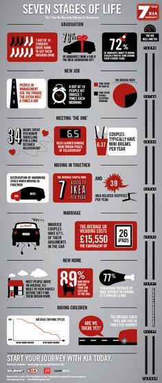 This infographic is based on the Kia Motors world famous 7 year warranty and details 7 years of life that follows the user's journey. The campaign has received some great exposure so far - Kia are running regular TV campaigns to promote the scheme, which is a popular and well known selling point for the brand.