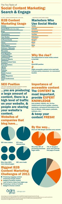 Above infographic shows the comparison between the usages of B2B marketing and content marketing.