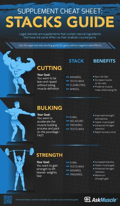 Supplement Cheat Sheet: Stacks Guide Check out this list of supplements, legal steroids, and stacks guide to help you build strength and achieve maximum cutting and bulking gains. Stacks Guide: Supplements For Cutting, Bulking, And Strength Anvarol. Weight Training Workouts, Gym Workout Tips, Fun Workouts, Push Pull Workout Routine, Workout Splits, Workout Plan For Men, Workout Routine For Men, Gym Supplements, Best Muscle Supplements
