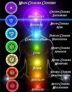 Chakras- Our spiritual centers which hold psychological and emotional patterns. Imbalances are caused when there is an imbalance psychologically or/and emotionally