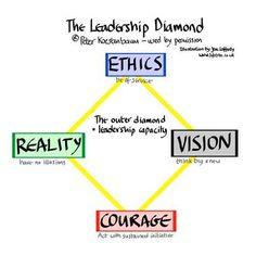 Leadership Diamond, by Peter Koestenbaum, PhD