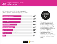 Entreprise et médias sociaux, où en est-on ?