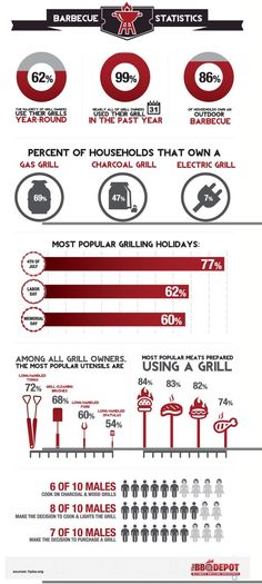 Grill Stats