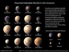 Habitable worlds