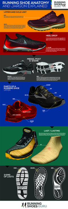 19b2d3295 Anatomy of a Running Shoe – with Infographic