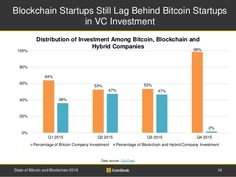 Blockchain Startups Still Lag Behind Bitcoin Startups  in VC Investment  16State of Bitcoin and Blockchain 2016  Data source: CoinDesk  Distribution of Investment Among Bitcoin, Blockchain and  Hybrid Companies  64%  53% 53%  98%  36%  47% 47%  2%  0%  20%  40%  60%  80%  100%  Q1 2015 Q2 2015 Q3 2015 Q4 2015  Percentage of Bitcoin Company Investment Percentage of Blockchain and Hybrid Company Investment