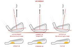 golf clubs loft angle and distance - Recherche Google