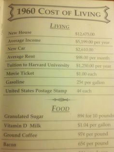 Cost of Living 1960 -- My how times have changed
