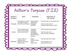 Types of writing authors purpose video
