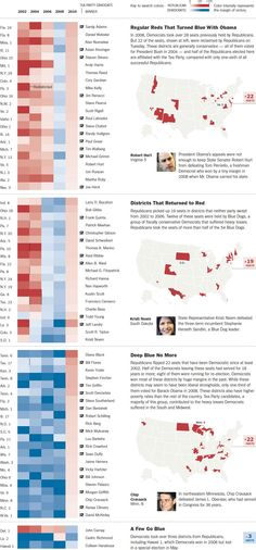 NYT - Repainting the House ~  Complex, intuitive and attractive data visualization