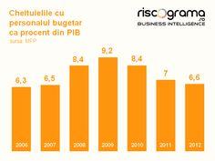 Salarii mai mari pentru bugetari sau CAS mai mic pentru toată lumea?