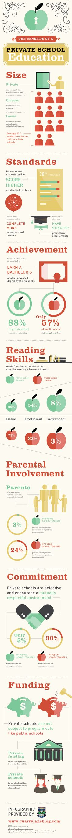 The Benefits of a Private School Education Infographic | e-Learning Infographics