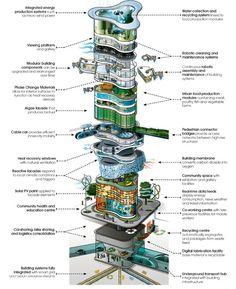 Futuristische Architektur - The Robot Skyscrapers Of The Future - Futuristic Architecture Green Architecture, Futuristic Architecture, Sustainable Architecture, Dynamic Architecture, Architecture Diagrams, Chinese Architecture, Architecture Portfolio, Architecture Design, Vertical City