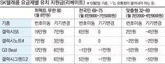 클리앙 > 새로운소식 > SKT, 고가요금제 '강권