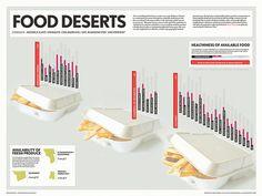 Baltimore Food Deserts Infographic